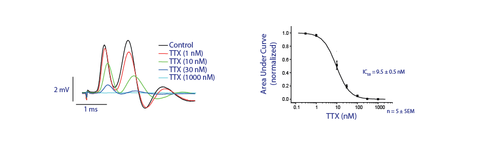 dose-response curve for GPCR agonist, positive allosteric modulator and antagonist